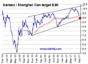 Sensex Shanghai can target 8.80