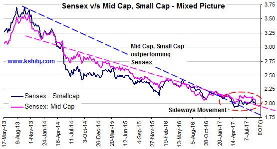 Sensex v/s Midcap Small Cap