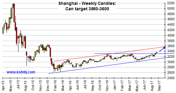 Shanghai Weekly Candles