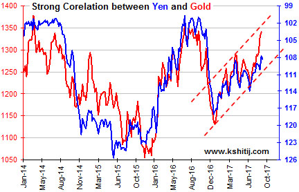 Strong Corelation between Yen and Gold