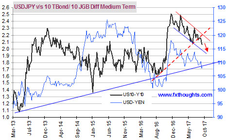 USDJPY vs 10tbond JGB diff medium-term