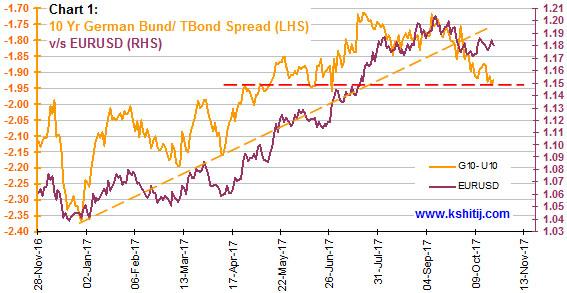 10 Yr German Bund/TBond Spread