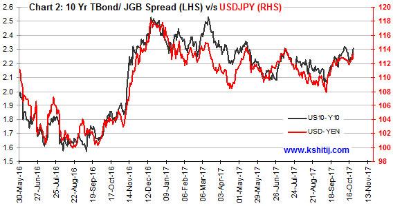 10 Yr TBond JGB Spread vs USDJPY
