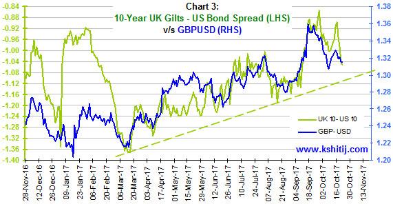 10 Yr UK Gilts US Bond Spread vs GBPUSD