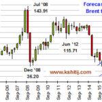 Brent Crude Quarterly Projections till Dec18