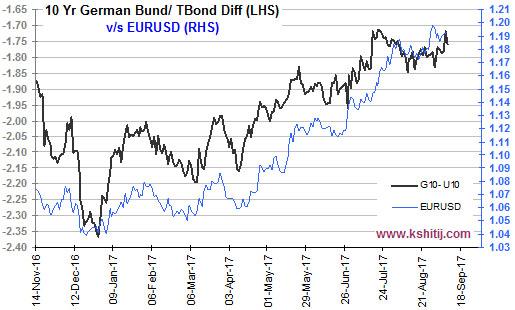 10yr German Bund Tbond Differential