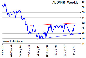 AUDINR Weekly