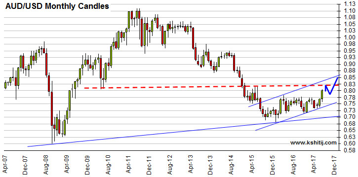 AUDUSD Monthly Candles