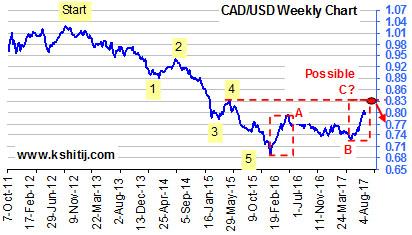 CADUSD Weekly Chart