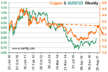 Copper and AUDUSD Weekly