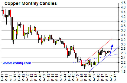 Copper Monthly Candles Chart
