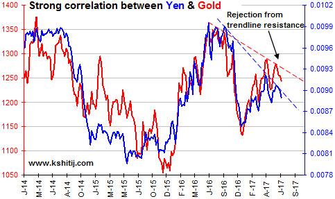Corelation between yen and gold Chart