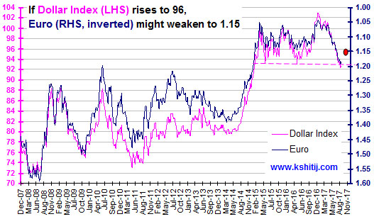 Dollar Index and Euro