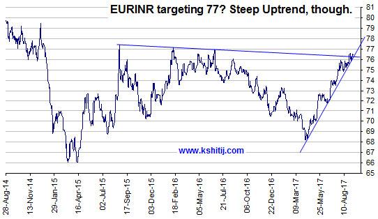 EURINR Steep Uptrend
