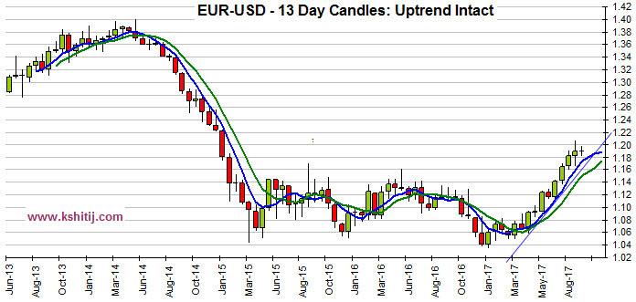 EURUSD 13day candles Sep17
