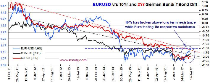 EURUSD vs 10yr and 2yr Bund TBond dif