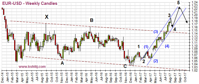EURUSD Weekly Candles Aug17