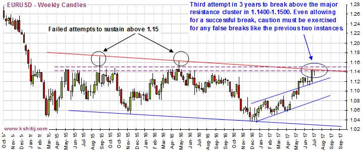 EURUSD Weekly Candles Jul17 Chart