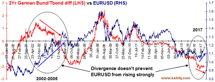 German Bund diff vs EURUSD