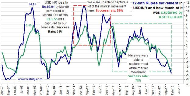 Kshitij Reliability Chart Feb18