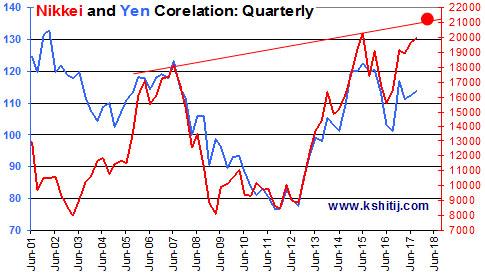 Nikkei and Yen Corelation Chart