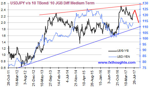 USDJPY vs 10tbond JGB diff medium term Jul17